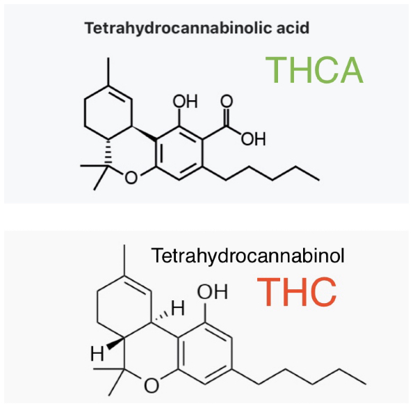 THCA releases 2 oxygen atoms and one hydrogen atom to become THC.